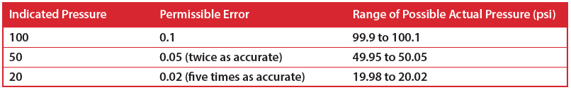 of reading accuracy vs. of scale accuracy
