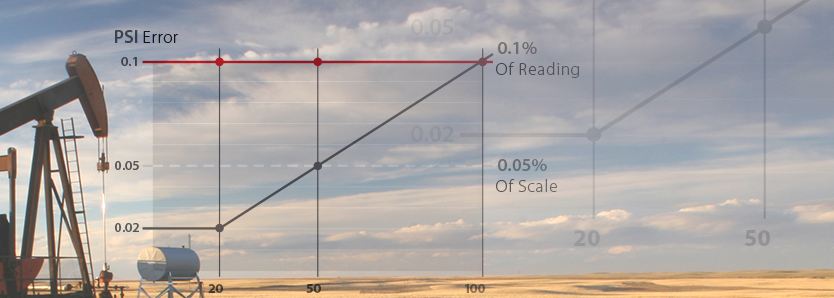 Of Reading Accuracy Of Scale Accuracy