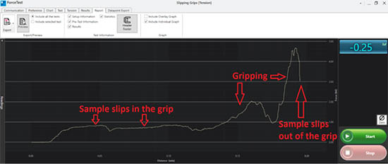Results tensile force test where slippage occurs due to improper selection of grips