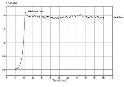 Coefficient of Friction Testing