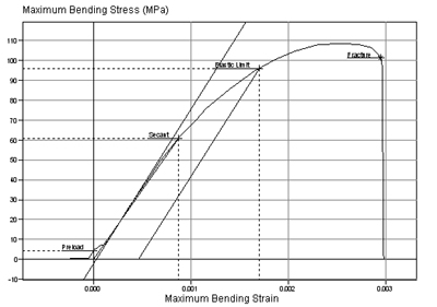 4-Point Bend Testing