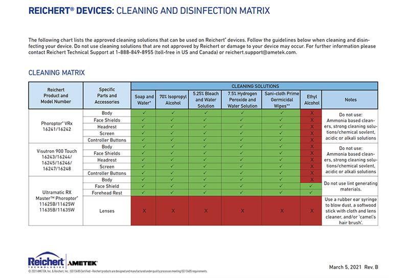 Cleaning-Matrix